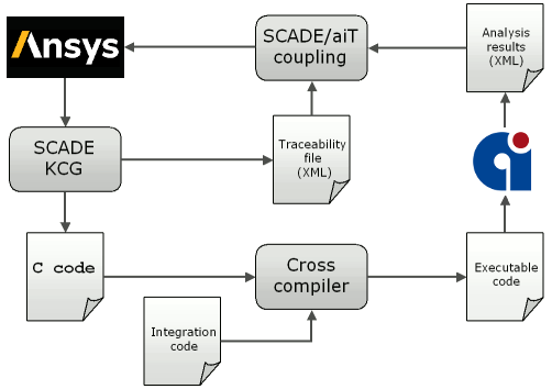 Chart depicting the automated flow between SCADE and aiT